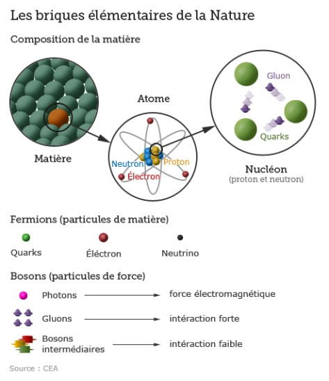 physique_particules