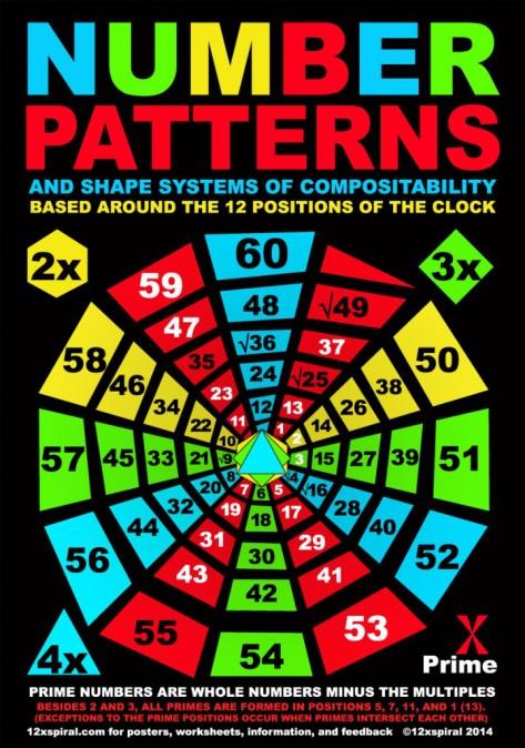 nombres premiers cercle