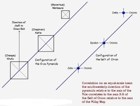 correlation orion diagramme