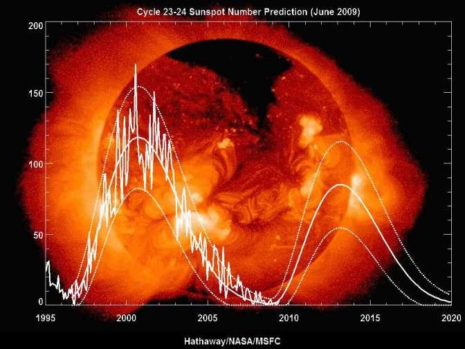 Cycle solaire de la Femme